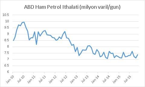 ABD Ham petrol ithalatı