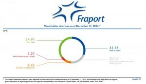 Fraport hisse yapısı