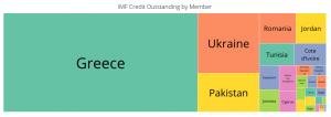 IMF kredileri
