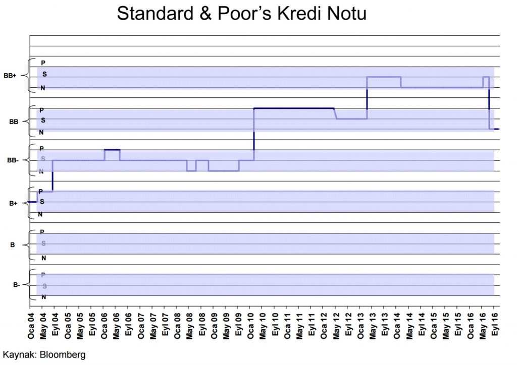 standard-poors-kredi-notu-gecmisimiz