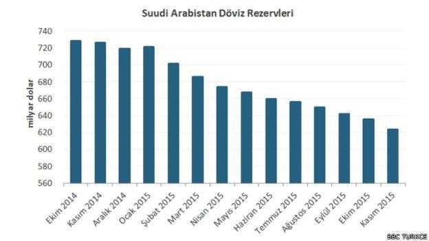Suudi Arabistan'ın döviz rezervleri