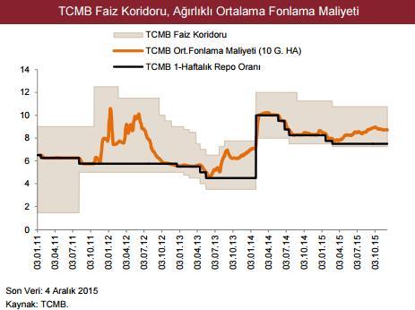 TCMB Faiz Koridoru, Ağırlıklı Ortalama Fonlama Maliyeti